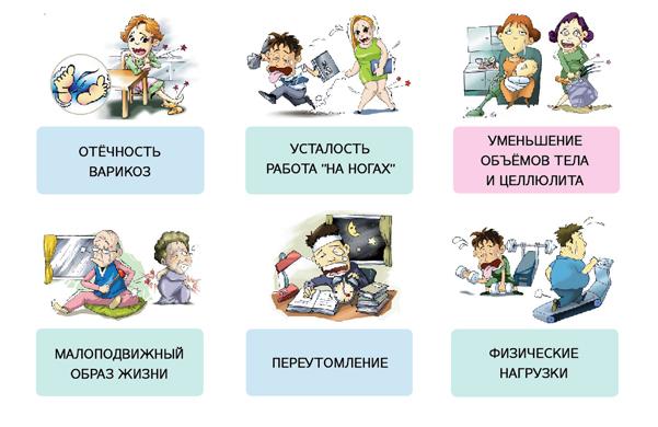 Показания к применению аппаратов для прессотерапии Доктор Жизнь